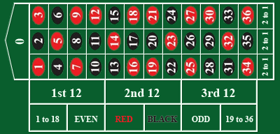 European roulette single-zero table layout
