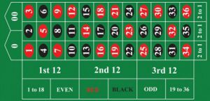 American roulette double-zero table betting layout